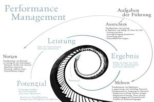 Performance Management Aufgaben Fuehrung
