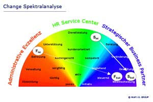 HR Changemanagement Spektralanalyse