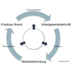 Employer Branding, Arbeitgeberattraktivität