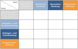 Moderne Mitarbeiterführung: 4x4-Matrix der Mitarbeiterbindung